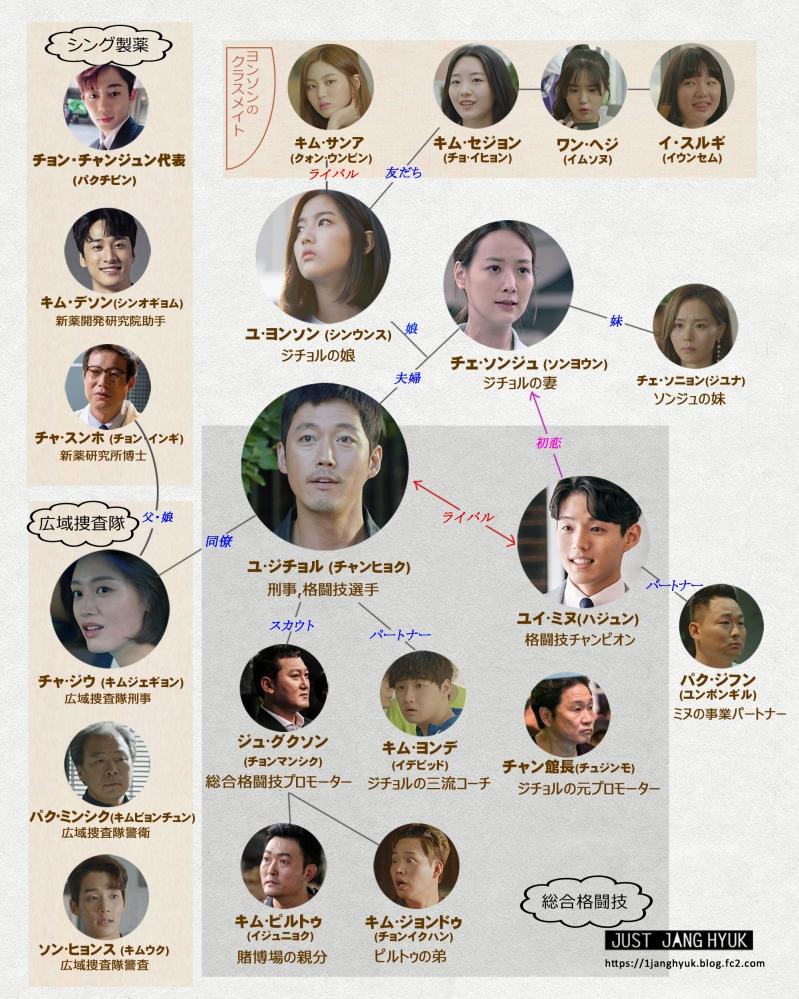 登場人物 日本語