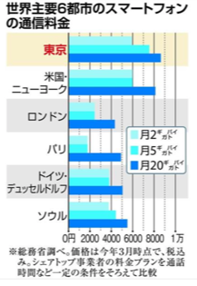 20180924スマートフォーン料金比較