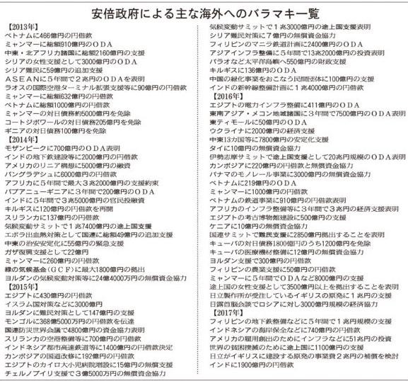 20180924安倍政権による海外バラマキ長周新聞