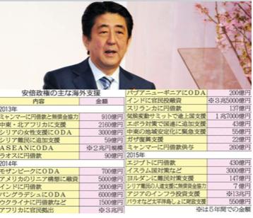 20180927安倍海外バラマキ122兆円