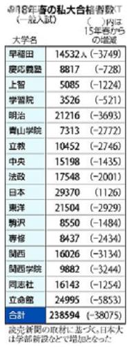 20180927 18年春の次第合格者数