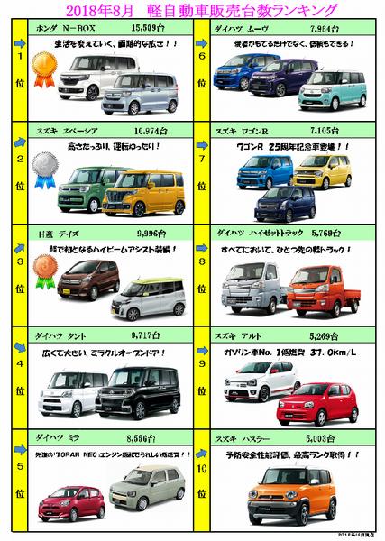 2018年8月 軽自動車販売台数ランキング