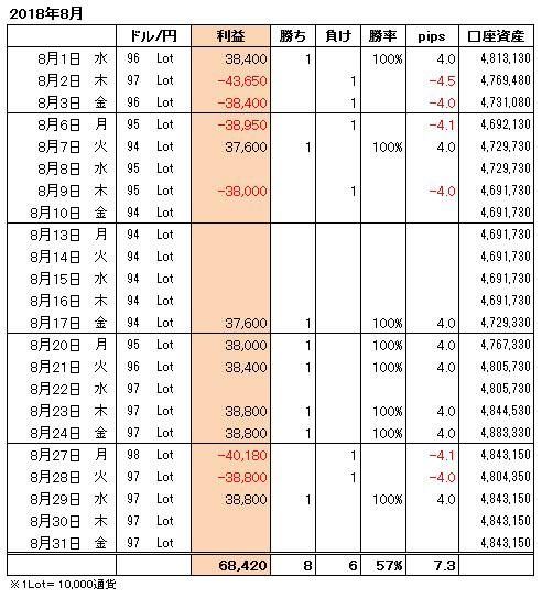 FXトレード手法月間収支表2018年8月