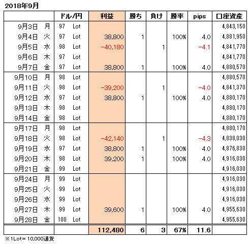 FXトレード手法月間収支表2018年9月