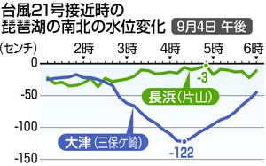 台風21号接近時の琵琶湖の南北の水位変化