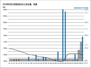 2018年8月の琵琶湖水位と放水量、琵琶湖流域の平均日雨量(サムネール)