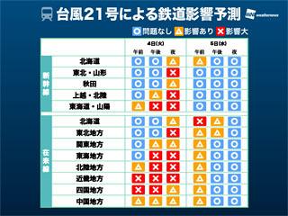 台風21号の鉄道への影響予想
