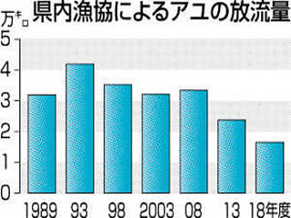 長野県内漁協によるアユの放流量
