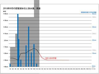 2018年9月1〜12日の琵琶湖水位と放水量、琵琶湖流域の平均日雨量(サムネール)