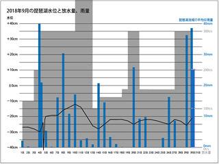 2018年9月の琵琶湖水位と放水量、琵琶湖流域の平均日雨量(サムネール)