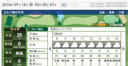 長南CC天気