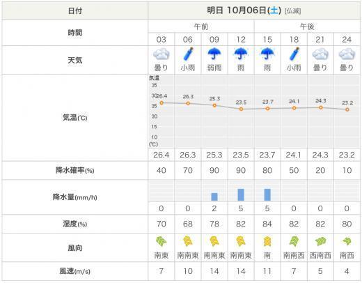 181005福岡天気予報