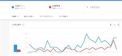 沖縄県に限定した検索トレンド検索をDnx9c1AWkAIn574