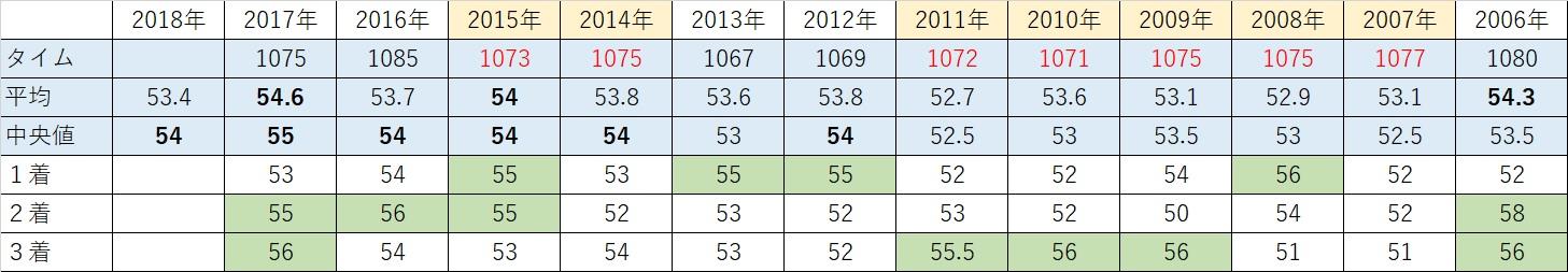 2018北九州記念01
