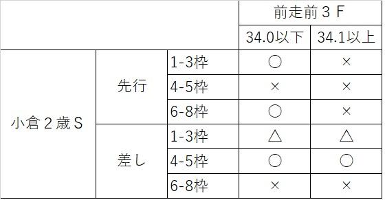 2018小倉2歳S03