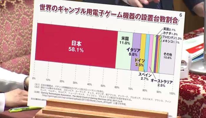 「世界のギャンブル用の電子ゲーム機器の設置台数割合」のフリップを示し、日本がぶっちぎり世界一多いことを指摘