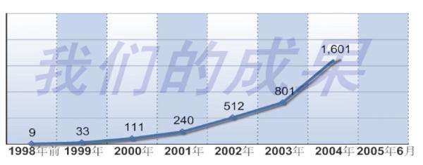 2000年以降の増加が顕著に見られる東方臓器移植センター(天津市)での