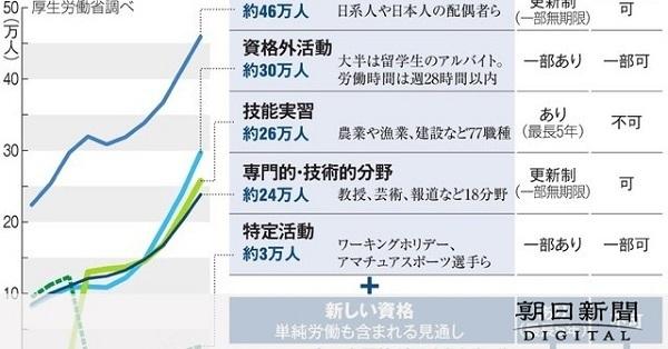 国内の外国人労働者の在留資格と人数の推移