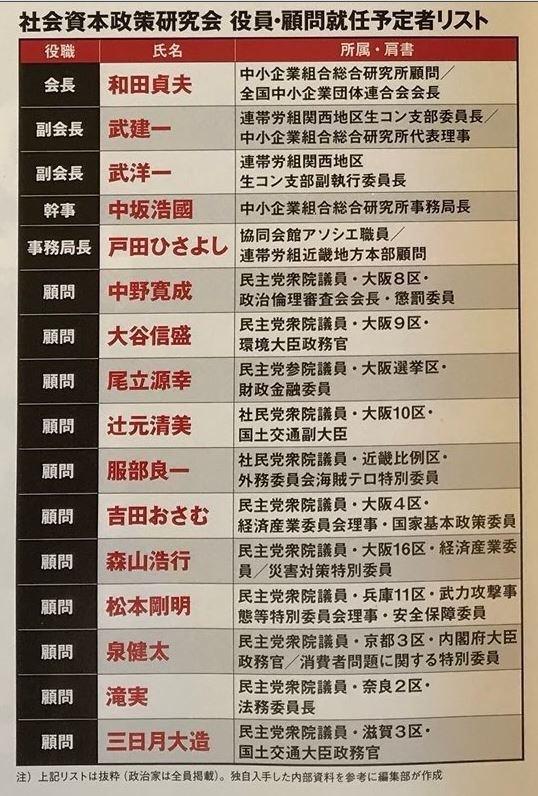 F3tfZ7u.jpg「関西生コンの役員」に名前が出てる政治家一覧w「連帯ユニオン関西生コン支部」に再び強制捜査 先日よりも更に大規模