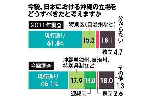 琉球新報・県民世論調査 沖縄「独立」はわずか2.6% パヨク、完全にノイジーマイノリティだった!