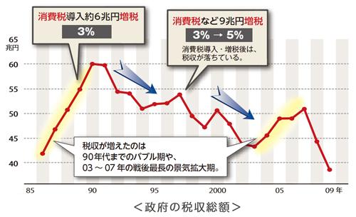 日本は平成9年(1997年)に消費税率を3%から5%に上げたが、平成10年(1998年)以降現在に至るまで、一般会計の税収は消費税率を上げる前の平成9年(1997年)を下回っている。