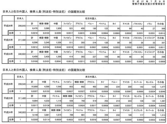 日本初「在日」外国人犯罪の公的統計資料公開