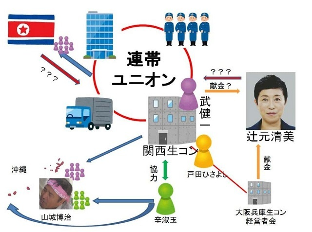 連帯ユニオン関西地区生コン支部:北朝鮮と極左過激派と武健一と辻元清美.
