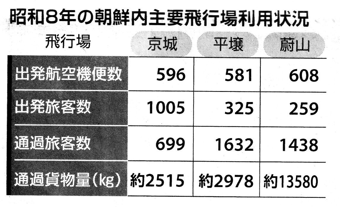 昭和8年の朝鮮内主要飛行場利用状況