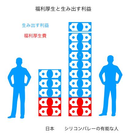 シリコンバレー日本違い2018年8月14日