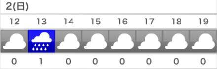 心躍る雨天確率