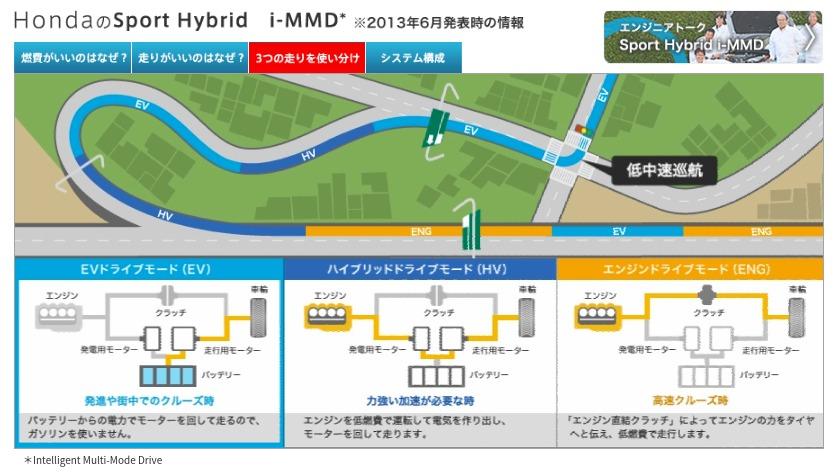 Honda|テクノロジー図鑑|Sport Hybrid i MMD