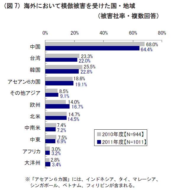 日本企業被害の64% 中国の模倣被害