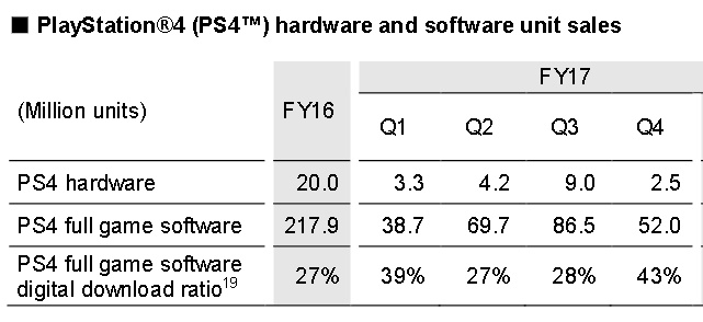 PlayStation®4 (PS4™) hardware and software unit sal