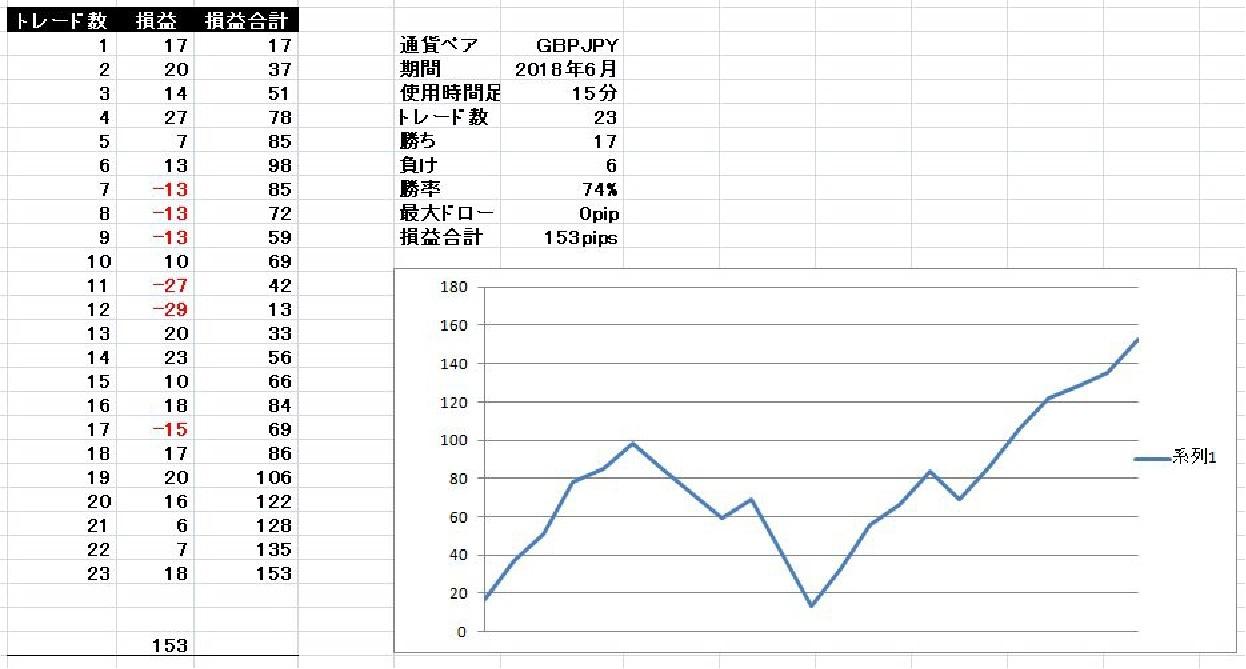 2018/6 ポンド円 基本セットアップ検証結果