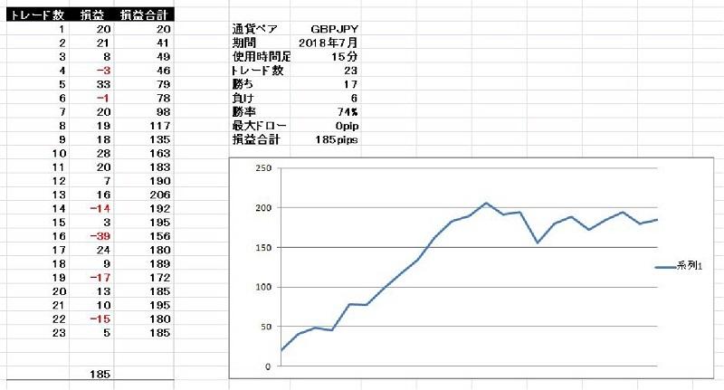 基本セットアップ ポンド円 2018年7月