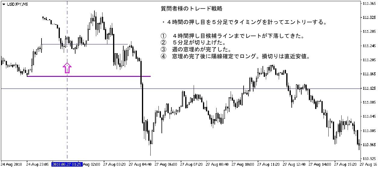 ドル円 4時間のトレンドフォロー戦略