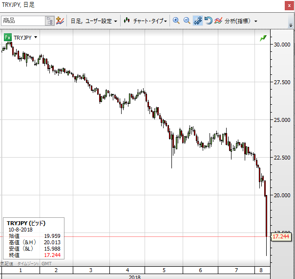 TRY JPY0810 1year