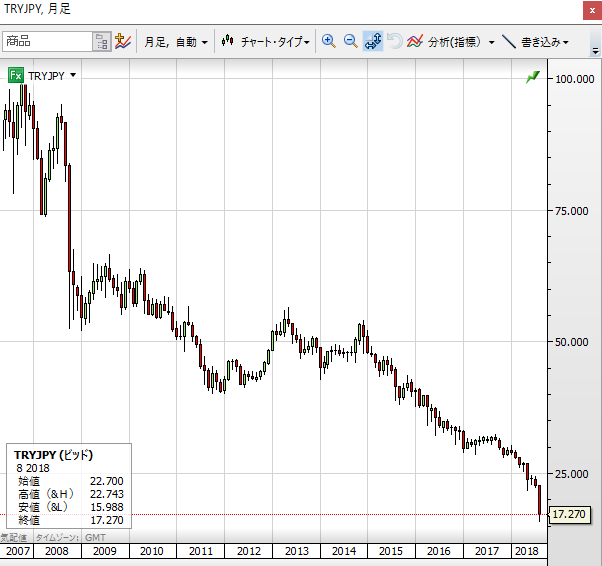 TRY JPY0810 10year