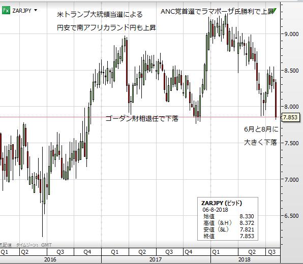 ZAR chart 1808_2
