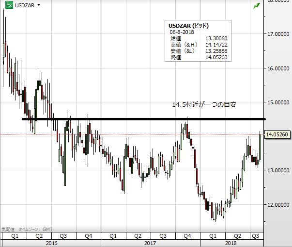 USD ZAR chart1808_1