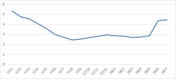 BRL inflation1808
