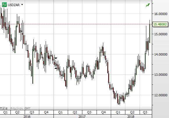 USD ZAR chart1809_2016