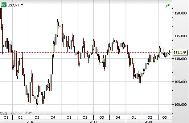 USD chart1809_2016