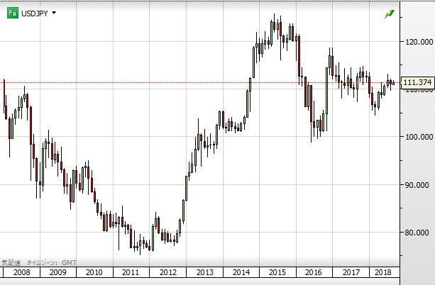 USD chart1809_10year