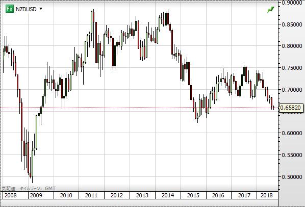 NZD USD chart1809_10year