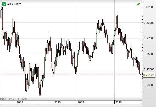 AUD USD chart1809_2015