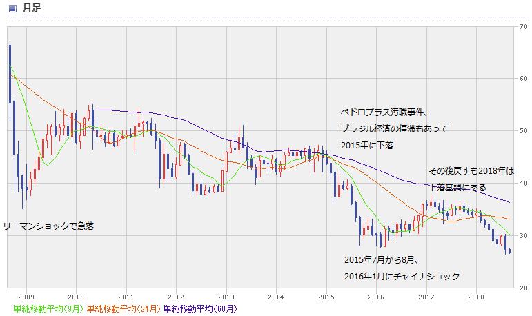 BRL chart1809_10year