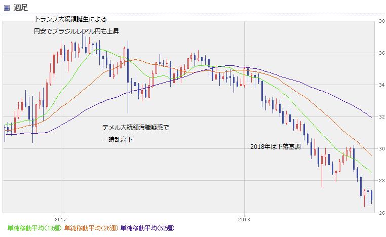BRL chart1809_2year