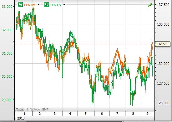 PLN VS EUR2018