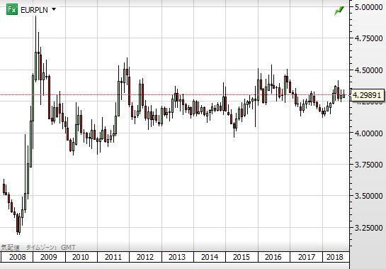 EUR PLN chart